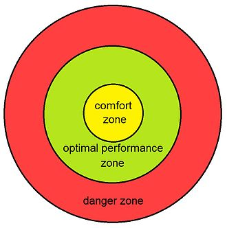 Comfort zone - The three psychological states.