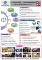 Community Collaboration Poster For Wikimedia Conference 2017 by Maithili Wikimedians.pdf