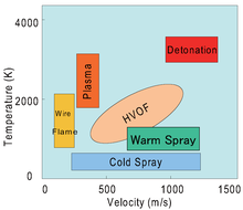 Thermal spraying - Wikipedia