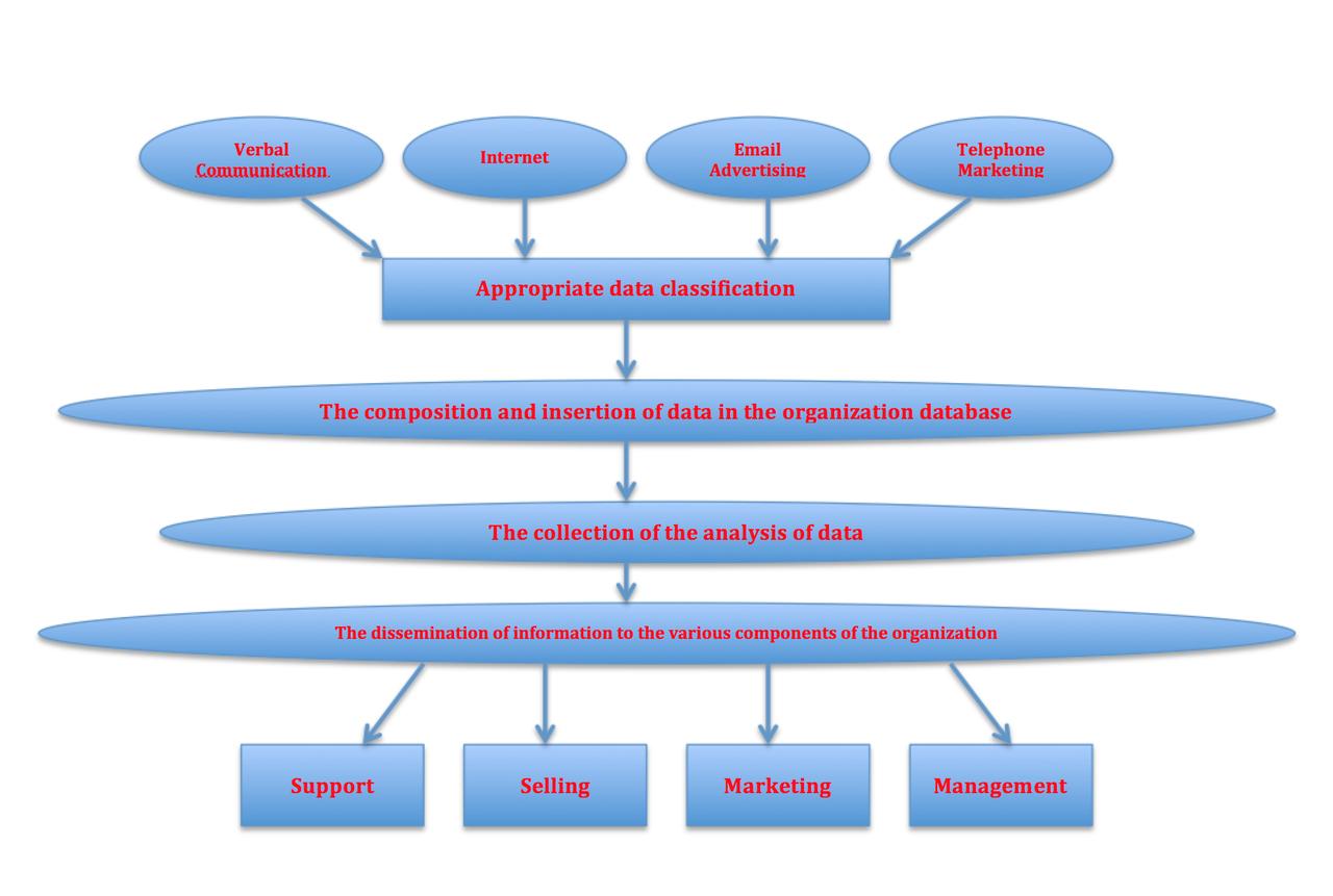 type of customer relationship management