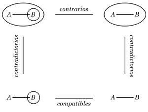 """El """"cuadrado de oposición"""" de Aristóteles en la notación de Peirce"""