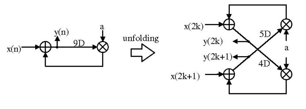 unfolding  dsp implementation