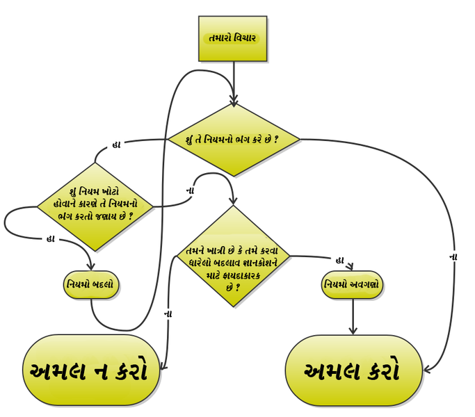 ચિત્ર:Diagram of IGNORE-Guj.png