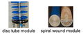 Disc tube module and Spiral wound module.png