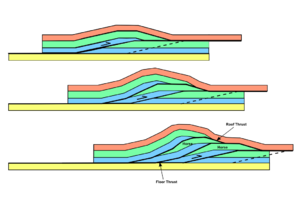 Lewis Overthrust - A simple duplex structure showing successive stacking of thrust faults.