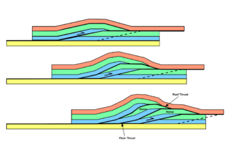 Horse (geology) - Diagram showing development of thrust-bounded horses within a thrust duplex