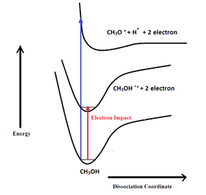 Electron ionization - Electron Ionization of Methanol - Born Oppenheimer Potential Curves