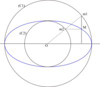 Ellipse affinite2.png