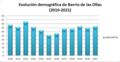 Evolución demográfica de Barrio de las Ollas (2010-2021).png