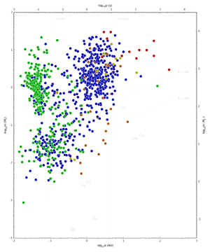 Log-log scatterplot showing masses, orbital radii, and period of all extrasolar planets discovered through September 2014, with colors indicating method of detection
