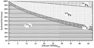 Spaltanteile der Isotope bei LEU-Brennstoff