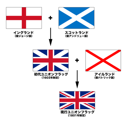 https://upload.wikimedia.org/wikipedia/commons/thumb/c/cc/Flags_of_the_Union_Jack_jp.png/450px-Flags_of_the_Union_Jack_jp.png