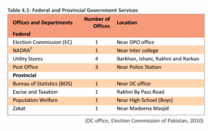 Barkhan District - Federal and Provincial Government Departments in Barkhan
