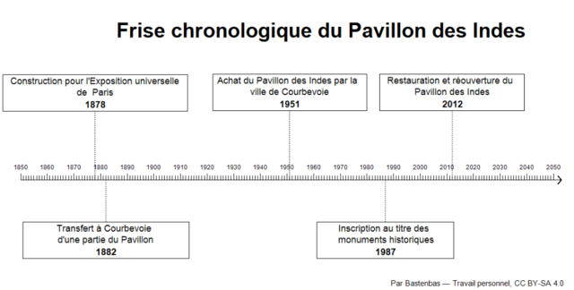 file frise chronologique - pavillon des indes png