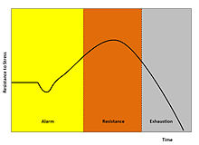 Allgemeines Anpassungssyndrom – Wikipedia
