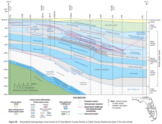Floridan aquifer - Generalized cross section from Marion County, Florida, to Collier County, Florida.