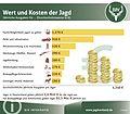 Grafik Wert und Kosten der Jagd.jpg