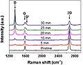 Graphene Raman spectrum.jpg