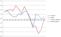 Greece vs Eurozone GDP rate 1999-2013.png