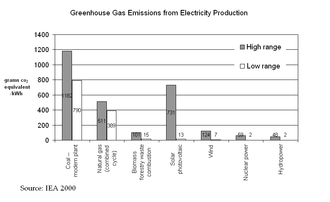 "Life-cycle greenhouse-gas emissions of energy sources - ""Hydropower-Internalised Costs and Externalised Benefits""; Frans H. Koch; International Energy Agency (IEA)-Implementing Agreement for Hydropower Technologies and Programmes; 2000."
