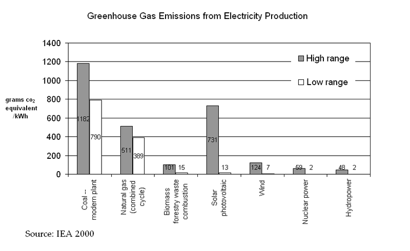 File:Greenhouse Gas Emissions from Electricity Production IEA.PNG