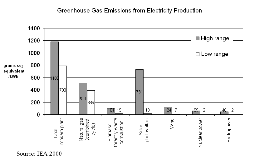 Greenhouse Gas Emissions from Electricity Production IEA