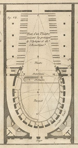 """Pierre Patte - """"Plan d'un Théatre suivant les Principes"""" by Patte, 1782"""