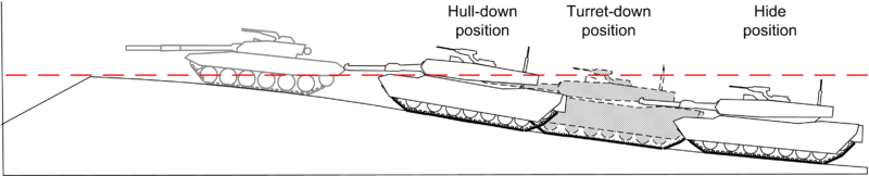 800px-Hull_down_tank_diagram.png