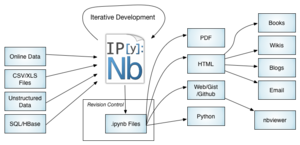 IPython - IPython Notebook workflows