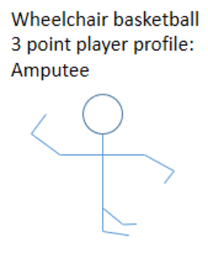 3 point player - Profile of an A1 player who is classified as a 3 point player.