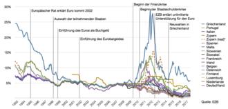 Zunächst gibt es zwischen den 17 betrachteten Staaten bis etwa 1995 noch deutliche Renditeunterschiede, die Bandbreite verringert sich aber zunehmend; um 2000 sind die Renditen fast auf gleicher Höhe, nachdem anschließend einige weitere Staaten aufgenommen werden wird das Spektrum 2002 zunächst wieder etwas weiter, bis schließlich auch diese um das Jahr 2006 in einem ca. 2,5-Prozenzpunkte-Spektrum zwischen 2,5 und 5 Prozent liegen. Ein erstes Auffächern lässt sich nach 2008 zur Finanzkrise feststellen, ab Ende 2009 (Beginn Eurokrise) werden die Differentiale immer größer, wobei insbesondere Griechenland nach oben ausbricht (Spitzenwert knapp unter 30 Prozent); der deutsche Wert unterliegt seit 2008/9 einem Abwärtstrend.