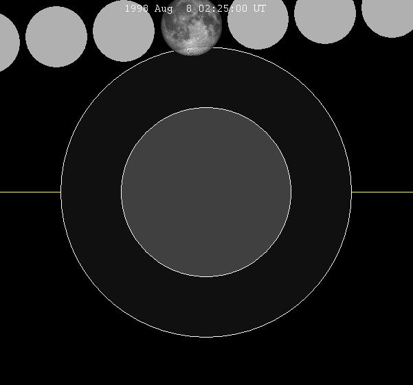 Lunar eclipse chart close-1998Aug08