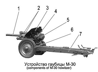 122 mm howitzer M1938 (M-30) - 1. Barrel, 2. Recoil system, 3. Gunshield, 4. Panoramic sight, 5. Breech with breechblock, 6. Wheels, 7. Split trails of a carriage.
