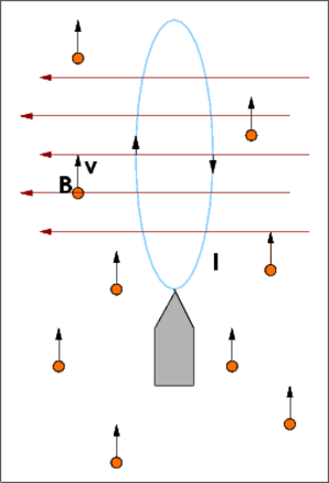 Magnetic sail - A magnetic sail in a wind of charged particles. The sail generates a magnetic field, represented by red arrows, which deflects the particles to the left. The force on the sail is opposite.