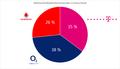 Marktanteile Mobilfunknetzbetreiber 2015.png
