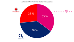Marktanteile Mobilfunk