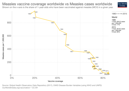 Measles infection rate vs vaccination rate, 1980 - 2011. Source: WHO Measles-vaccine-coverage-worldwide-vs-measles-cases-worldwide.png