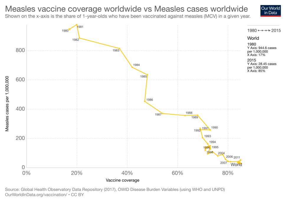Measles-vaccine-coverage-worldwide-vs-measles-cases-worldwide