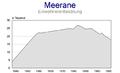 Meerane Development.png