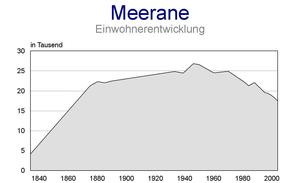 Meerane - Historical population