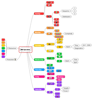 FreeMind 0.9.0 RC4 - Mind Map with User Icons