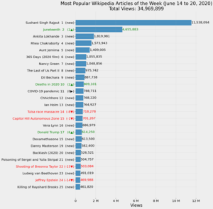 Most Popular Wikipedia Articles of the Week (June 14 to 20, 2020).png