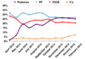 Opinion polling for the Spanish general election, 2015.png