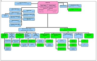 Kosovo Security Force - Organogram of Kosovo Security Forces.