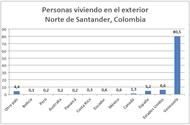 Personas viviendo en el exterior - Norte de Santander, Colombia.PNG