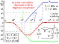 Premier ordre non fondamental à transfert statique non nul - courbe de phase.png