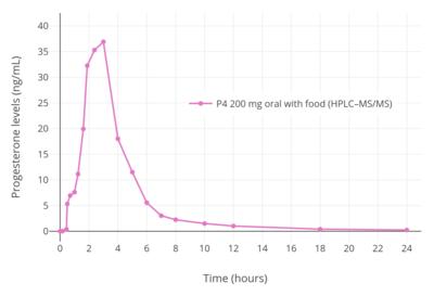 Pharmacokinetics of progesterone - Wikipedia
