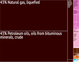 Economy of Qatar - Wikipedia