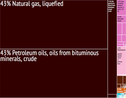Graphical depiction of Qatar's product exports in 28 color-coded categories (2011). Qatar Export Treemap.png