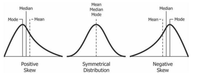 A general relationship of mean and median under differently skewed unimodal distribution Relationship between mean and median under different skewness.png